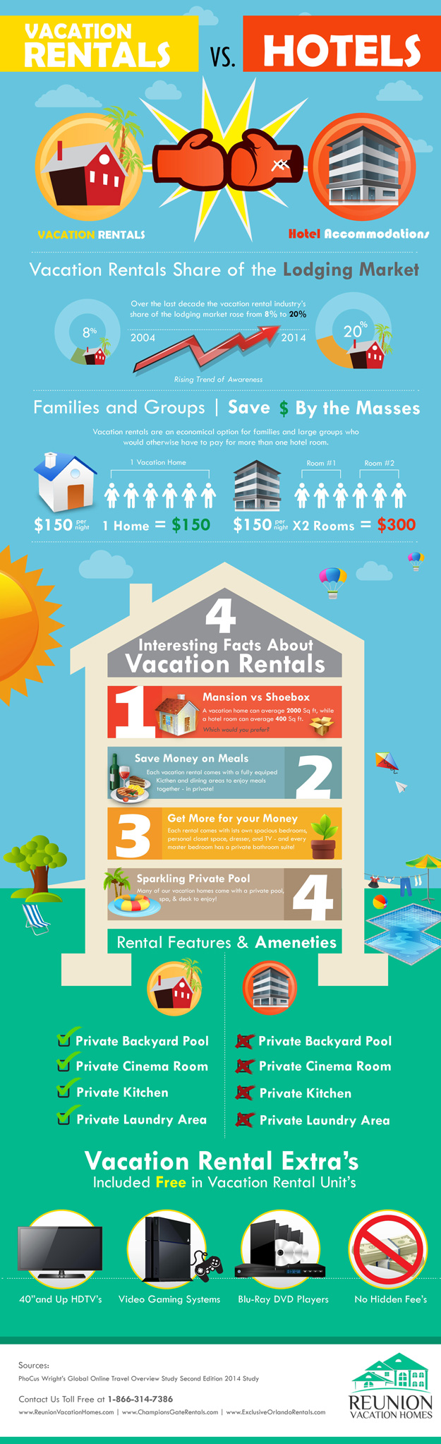 Why Vacation Home Rentals?